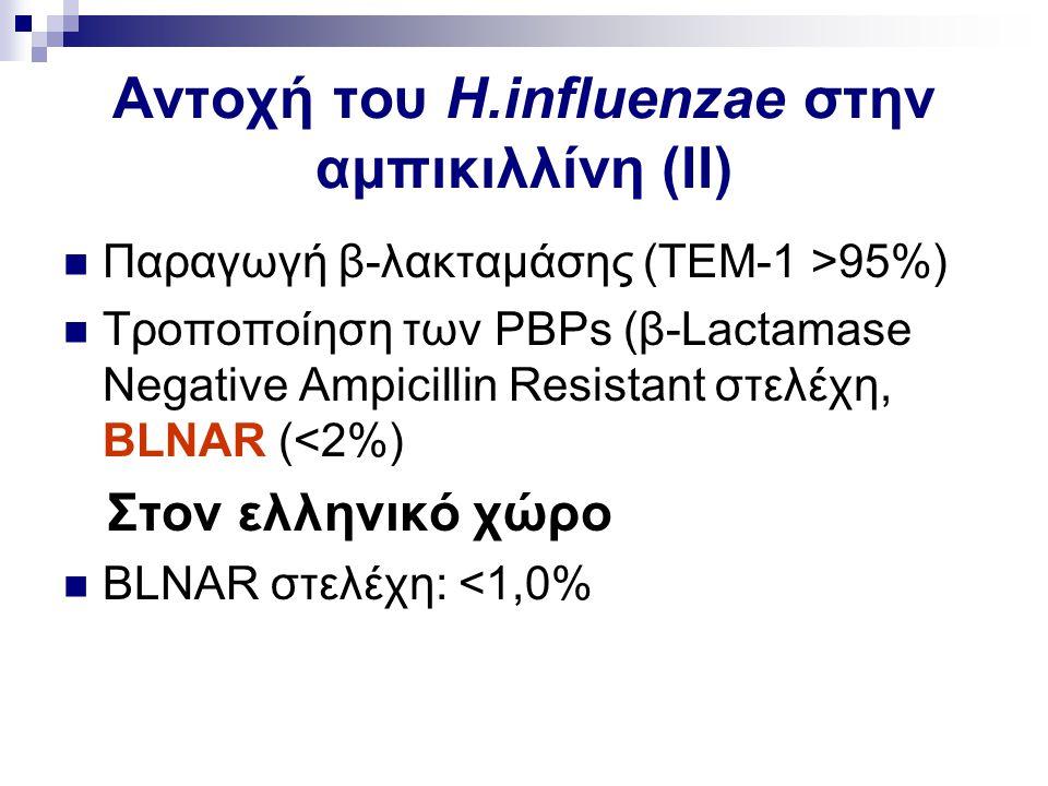 Αντοχή του H.influenzae στην αμπικιλλίνη (ΙΙ) Παραγωγή β-λακταμάσης (ΤΕΜ-1 >95%) Τροποποίηση των PBPs (β-Lactamase Negative Ampicillin Resistant στελέ