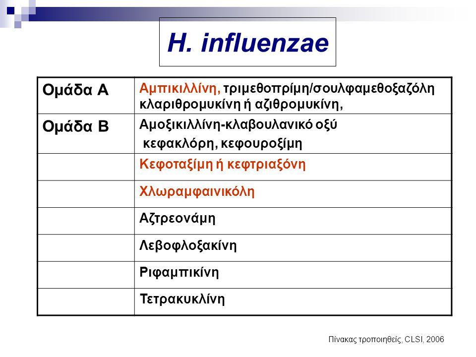Ομάδα Α Αμπικιλλίνη, τριμεθοπρίμη/σουλφαμεθοξαζόλη κλαριθρομυκίνη ή αζιθρομυκίνη, Ομάδα Β Αμοξικιλλίνη-κλαβουλανικό οξύ κεφακλόρη, κεφουροξίμη Κεφοταξ