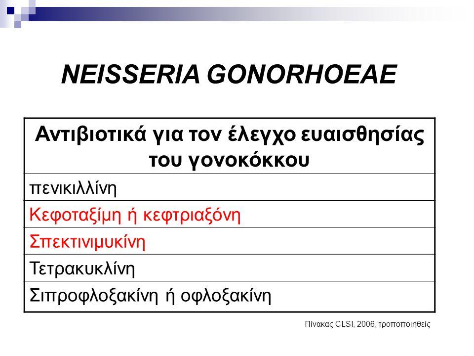 Αντιβιοτικά για τον έλεγχο ευαισθησίας του γονοκόκκου πενικιλλίνη Κεφοταξίμη ή κεφτριαξόνη Σπεκτινιμυκίνη Τετρακυκλίνη Σιπροφλοξακίνη ή οφλοξακίνη NEI