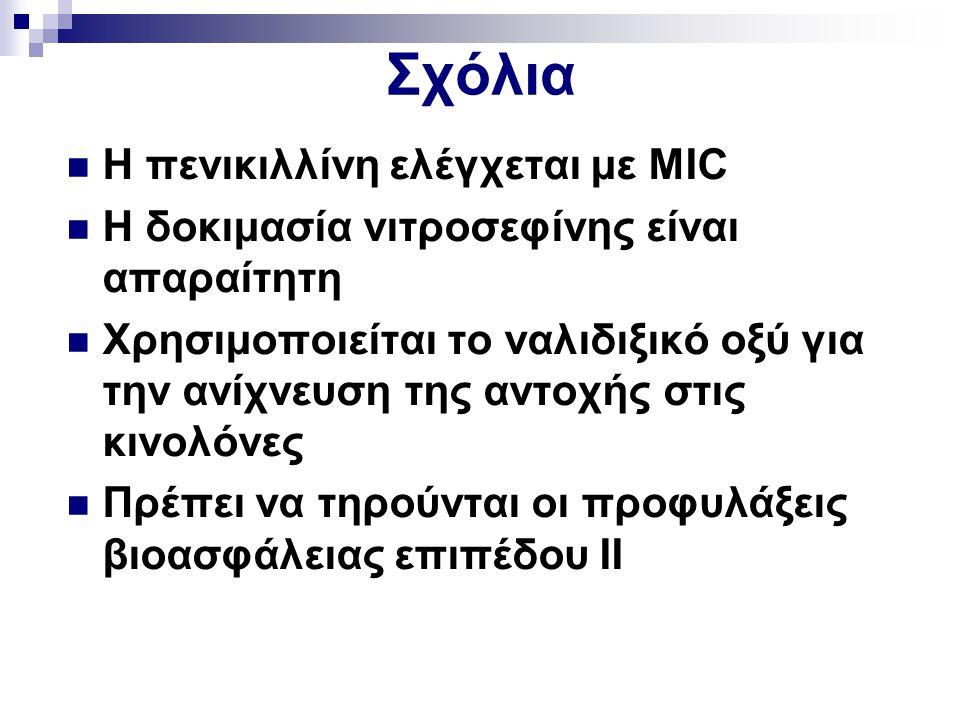 Σχόλια Η πενικιλλίνη ελέγχεται με MIC Η δοκιμασία νιτροσεφίνης είναι απαραίτητη Χρησιμοποιείται το ναλιδιξικό οξύ για την ανίχνευση της αντοχής στις κ