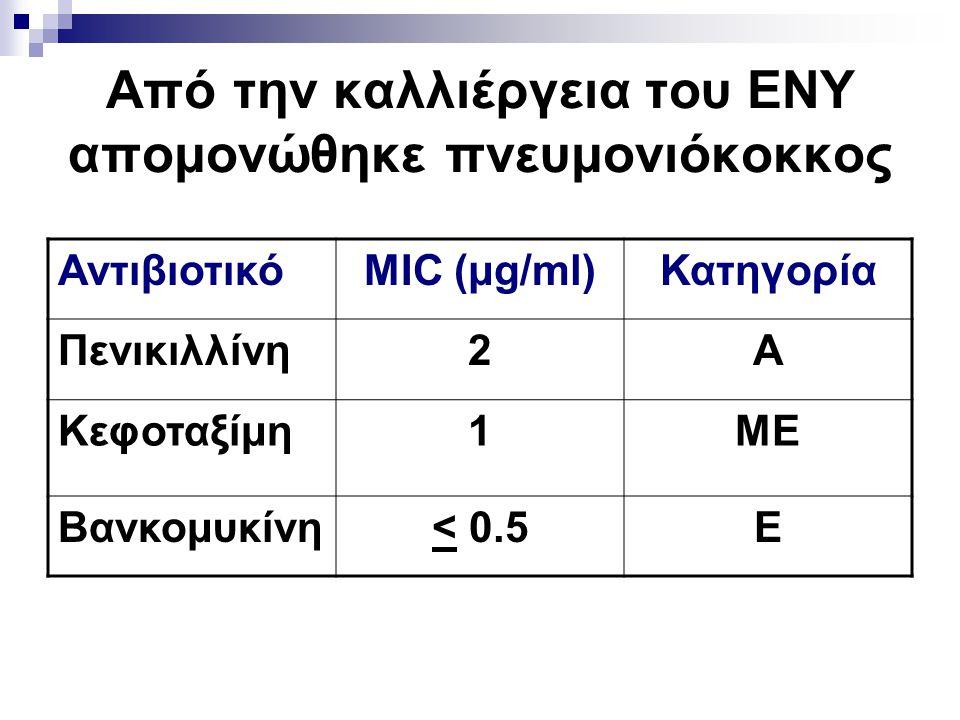 Από την καλλιέργεια του ΕΝΥ απομονώθηκε πνευμονιόκοκκος ΑντιβιοτικόMIC (μg/ml)Κατηγορία Πενικιλλίνη2Α Κεφοταξίμη1ΜΕ Βανκομυκίνη< 0.5Ε