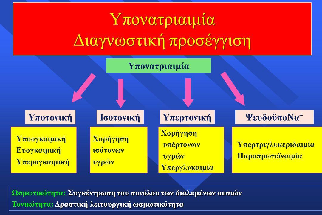 Συγκέντρωση του συνόλου των διαλυμένων ουσιών Ωσμωτικότητα: Συγκέντρωση του συνόλου των διαλυμένων ουσιών Δραστική λειτουργική ωσμωτικότητα Τονικότητα