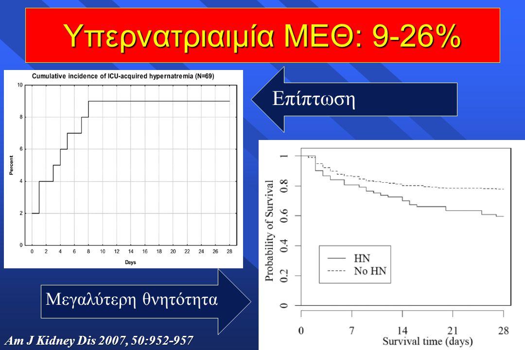Υπερνατριαιμία ΜΕΘ: 9-26% Επίπτωση Μεγαλύτερη θνητότητα Am J Kidney Dis 2007, 50:952-957