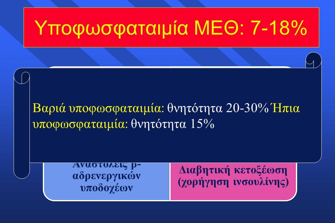 Υποφωσφαταιμία ΜΕΘ: 7-18% Βαριά υποφωσφαταιμία: θνητότητα 20-30% Ήπια υποφωσφαταιμία: θνητότητα 15%