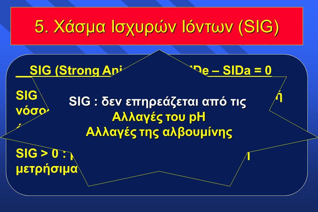 Η διαφορά μεταξύ των ισχυρών κατιόντων και των ισχυρών ανιόντων καλείται Διαφορά των Ισχυρών Iόντων [Strong Ion Difference (SID)], και υποδεικνύει το