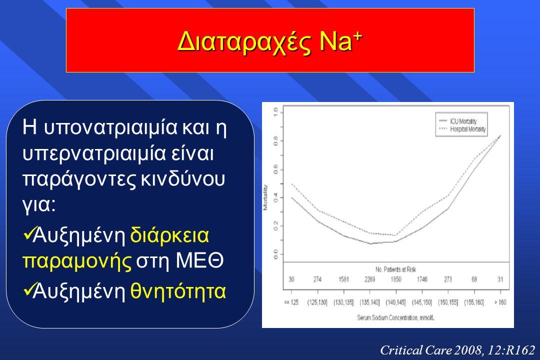 Critical Care 2008, 12:R162 Η υπονατριαιμία και η υπερνατριαιμία είναι παράγοντες κινδύνου για: Αυξημένη διάρκεια παραμονής στη ΜΕΘ Αυξημένη θνητότητα