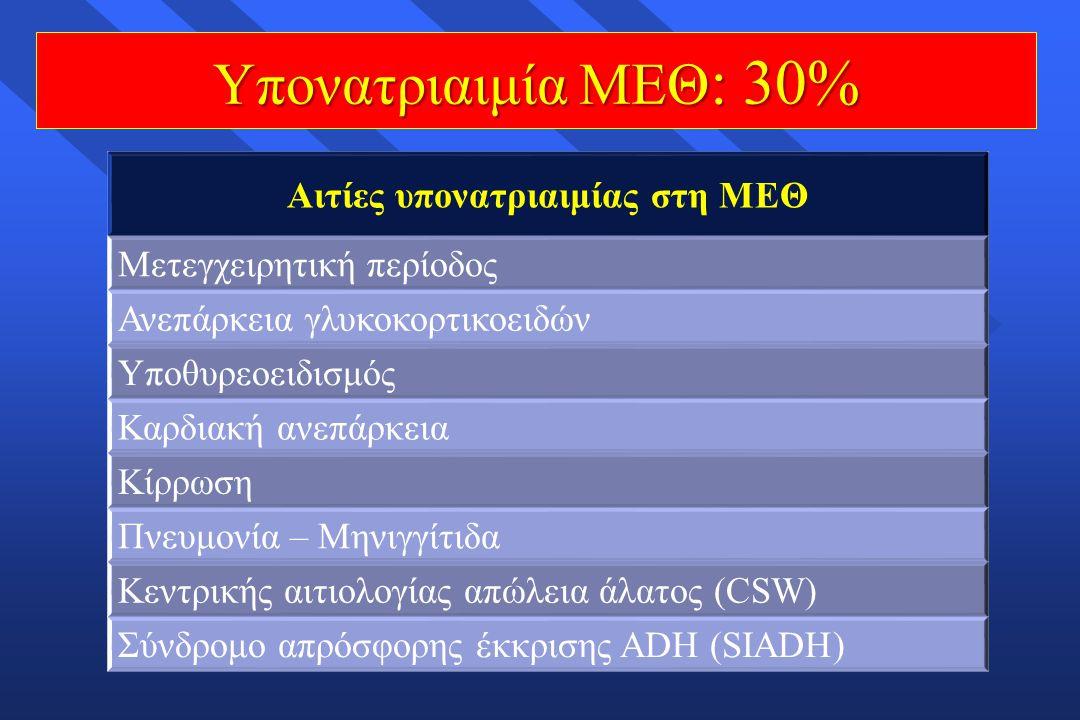 Υπονατριαιμία ΜΕΘ : 30% Αιτίες υπονατριαιμίας στη ΜΕΘ Μετεγχειρητική περίοδος Ανεπάρκεια γλυκοκορτικοειδών Υποθυρεοειδισμός Καρδιακή ανεπάρκεια Κίρρωσ