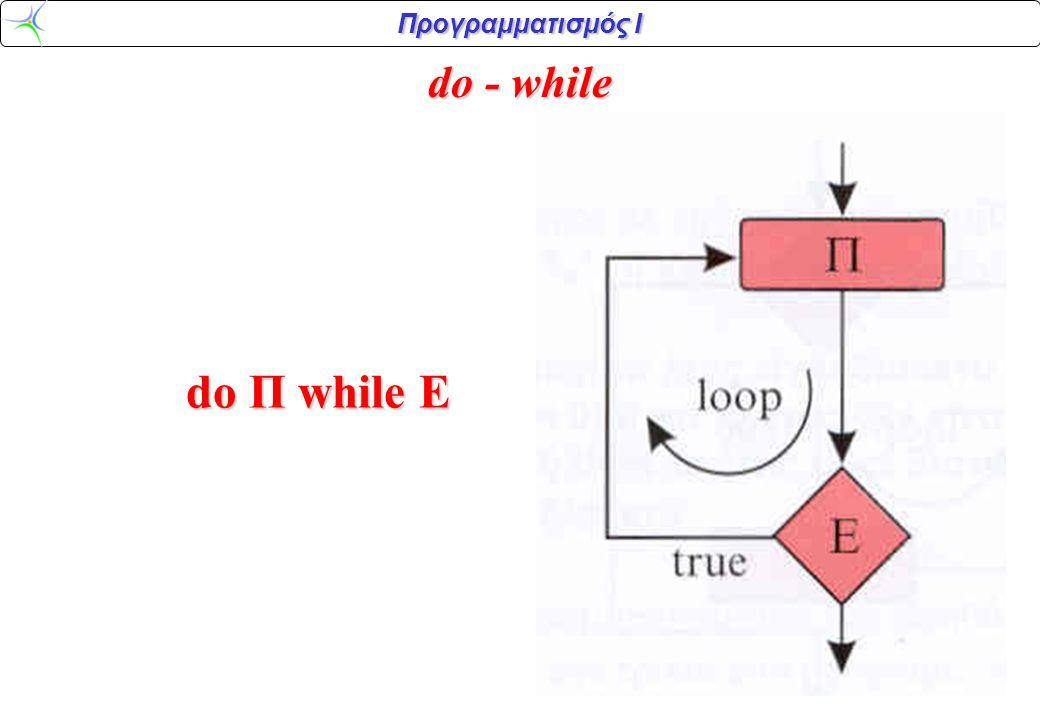 Προγραμματισμός Ι while (συνθήκη) { προτάσεις στις οποίες προτάσεις στις οποίες αλλάζει η συνθήκη; αλλάζει η συνθήκη;} αληθής( συνθήκη ); { μπλοκ προτάσεων; μπλοκ προτάσεων;} ναι όχι έναρξη τερματισμός Βρόχος με συνθήκη εισόδου στη C, οδηγούμενος από το γεγονός: while