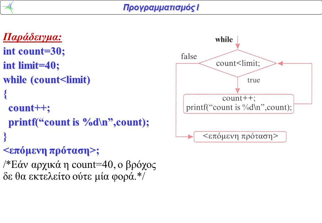 Προγραμματισμός Ι Παράδειγμα: int count=30; int limit=40; while (count<limit) { count++; count++; printf( count is %d\n ,count); printf( count is %d\n ,count);} ; ; /*Εάν αρχικά η count=40, ο βρόχος δε θα εκτελείτο ούτε μία φορά.*/