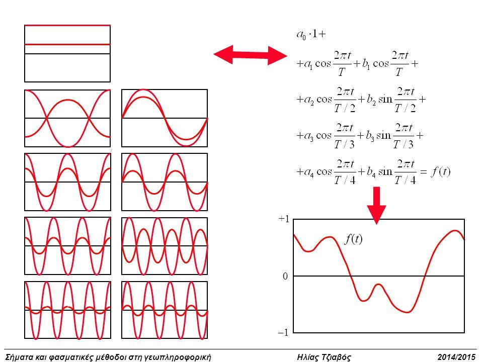 Σήματα και φασματικές μέθοδοι στη γεωπληροφορική Ηλίας Τζιαβός 2014/2015 0 +1 –1–1 f (t)f (t)