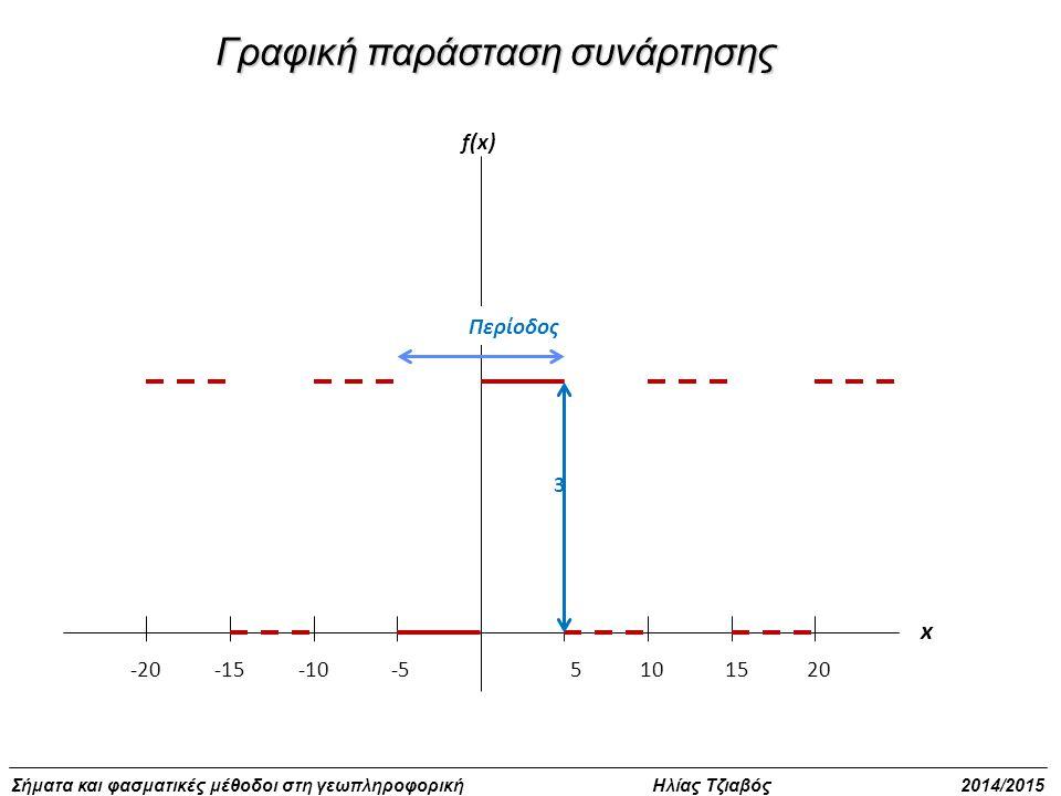 Σήματα και φασματικές μέθοδοι στη γεωπληροφορική Ηλίας Τζιαβός 2014/2015 -15-10-5-201015205 3 f(x) x Περίοδος Γραφική παράσταση συνάρτησης