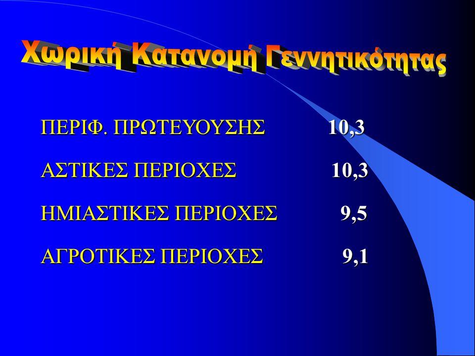 ΠΕΡΙΦ. ΠΡΩΤΕΥΟΥΣΗΣ 10,3 ΑΣΤΙΚΕΣ ΠΕΡΙΟΧΕΣ 10,3 ΗΜΙΑΣΤΙΚΕΣ ΠΕΡΙΟΧΕΣ 9,5 ΑΓΡΟΤΙΚΕΣ ΠΕΡΙΟΧΕΣ 9,1