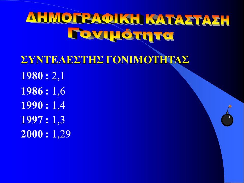 ΣΥΝΤΕΛΕΣΤΗΣ ΓΟΝΙΜΟΤΗΤΑΣ 1980 : 2,1 1986 : 1,6 1990 : 1,4 1997 : 1,3 2000 : 1,29