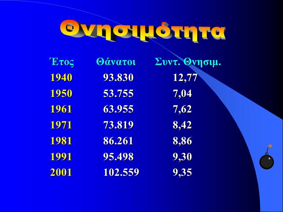 Έτος Θάνατοι Συντ. Θνησιμ. 194093.83012,77 195053.7557,04 196163.9557,62 197173.8198,42 198186.2618,86 199195.4989,30 2001102.5599,35