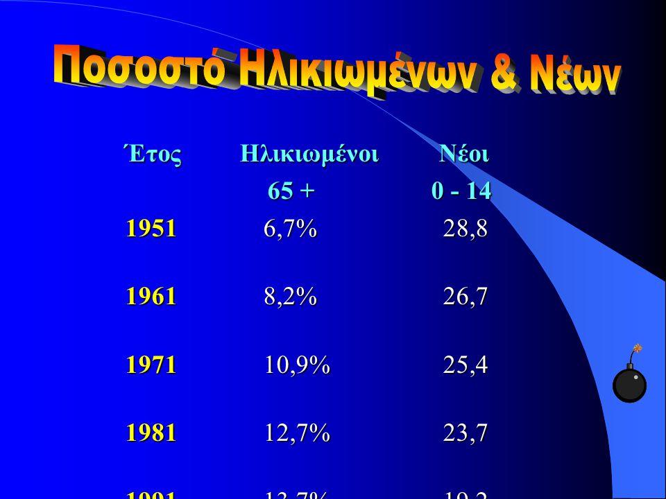 Έτος Ηλικιωμένοι Νέοι 65 + 0 - 14 65 + 0 - 14 1951 6,7% 28,8 1961 8,2% 26,7 1971 10,9% 25,4 1981 12,7% 23,7 1991 13,7% 19,2 2000* 20,32% 9,38 * Προβολ