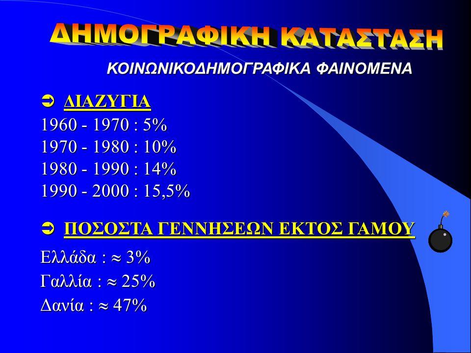 ΚΟΙΝΩΝΙΚΟΔΗΜΟΓΡΑΦΙΚΑ ΦΑΙΝΟΜΕΝΑ  ΔΙΑΖΥΓΙΑ 1960 - 1970 : 5% 1970 - 1980 : 10% 1980 - 1990 : 14% 1990 - 2000 : 15,5%  ΠΟΣΟΣΤΑ ΓΕΝΝΗΣΕΩΝ ΕΚΤΟΣ ΓΑΜΟΥ Ελλ