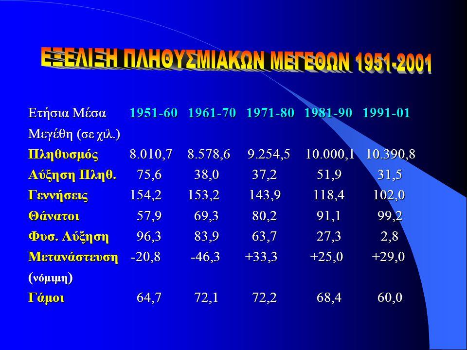 Ετήσια Μέσα 1951-60 1961-70 1971-80 1981-90 1991-01 Μεγέθη (σε χιλ.) Πληθυσμός8.010,7 8.578,6 9.254,5 10.000,1 10.390,8 Αύξηση Πληθ. 75,6 38,0 37,2 51