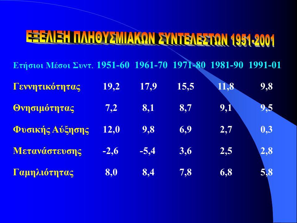 Ετήσιοι Μέσοι Συντ. 1951-60 1961-70 1971-80 1981-90 1991-01 Γεννητικότητας19,217,915,511,89,8 Θνησιμότητας 7,2 8,1 8,7 9,19,5 Φυσικής Αύξησης12,0 9,8