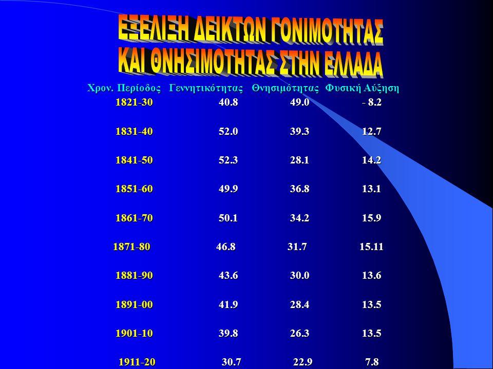 Χρον. Περίοδος Γεννητικότητας Θνησιμότητας Φυσική Αύξηση 1821-3040.849.0- 8.2 1831-4052.039.312.7 1841-5052.328.114.2 1851-6049.936.813.1 1861-7050.13