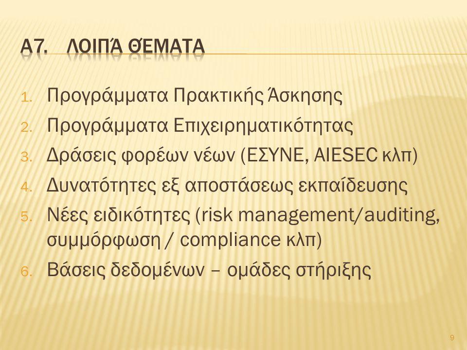 1. Προγράμματα Πρακτικής Άσκησης 2. Προγράμματα Επιχειρηματικότητας 3.