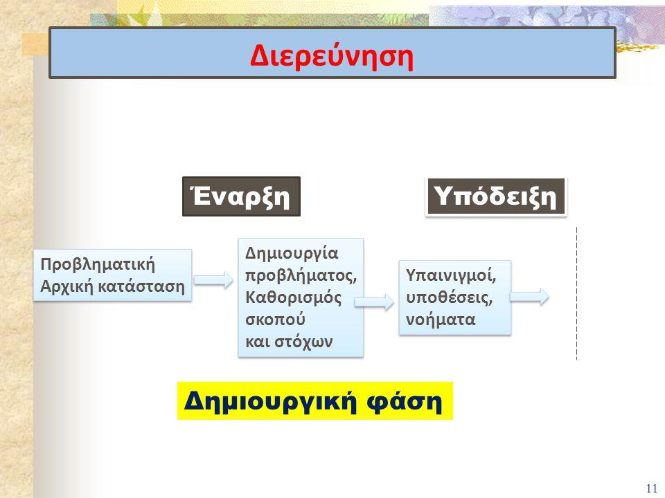 Διερεύνηση 11 Έναρξη Υπόδειξη Δημιουργική φάση Προβληματική Αρχική κατάσταση Προβληματική Αρχική κατάσταση Δημιουργία προβλήματος, Καθορισμός σκοπού κ