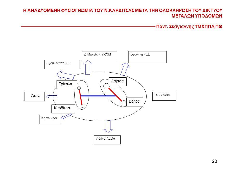 23 Λάρισα Βόλος Τρίκαλα Καρδίτσα Θεσ/νικη - ΕΕ Ηγουμενίτσα -ΕΕ Αθήνα-Λαμία ΘΕΣΣΑΛΙΑ Καρπενήσι Δ.Μακεδ.