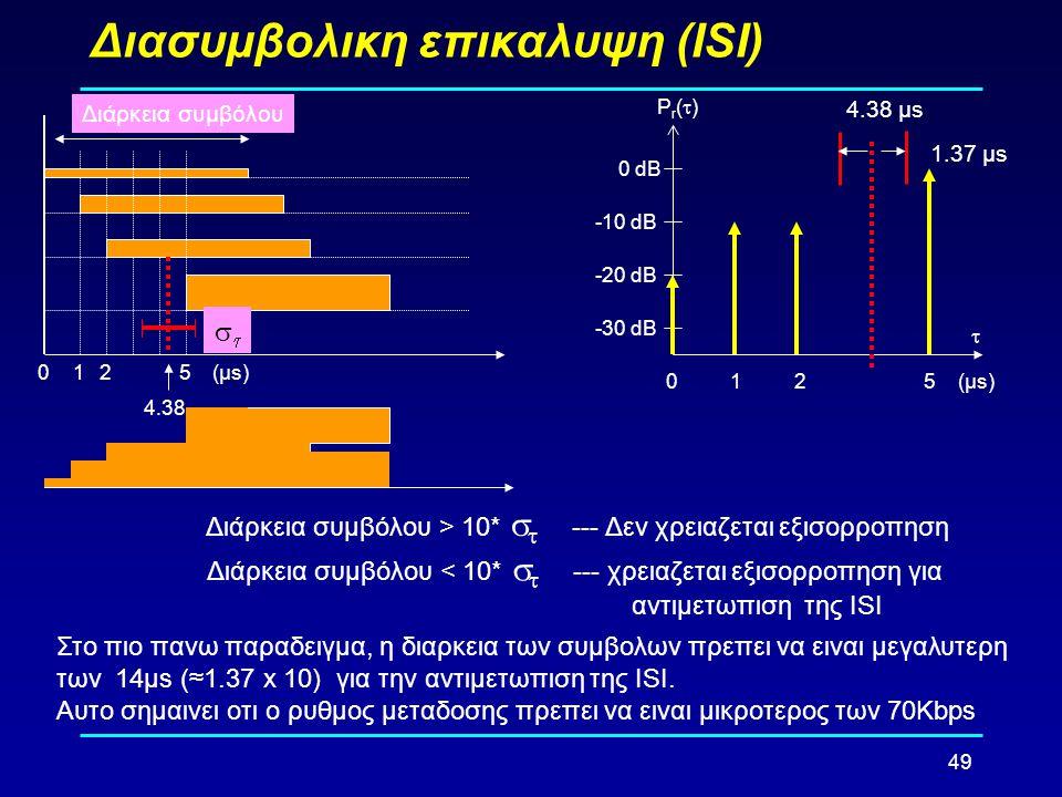 49 Διασυμβολικη επικαλυψη (ΙSΙ) -30 dB -20 dB -10 dB 0 dB 0125 Pr()Pr() (µs)  1.37 µs 4.38 µs 0125(µs) Διάρκεια συμβόλου 4.38  Διάρκεια συμβόλο