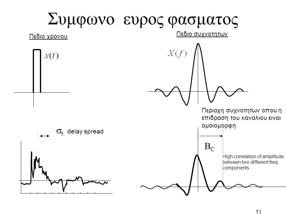51 Συμφωνο ευρος φασματος Πεδιο χρονου High correlation of amplitude between two different freq. components Περιοχη συχνοτητων οπου η επιδραση του καν