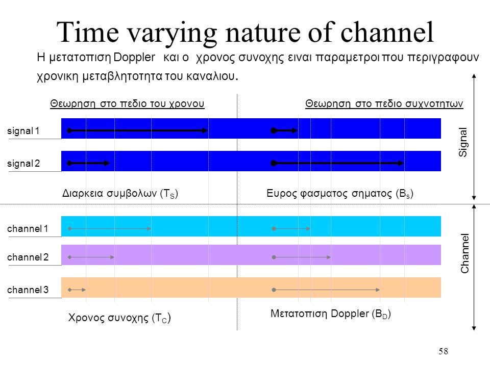 58 Time varying nature of channel Χρονος συνοχης (T C ) Μετατοπιση Doppler (B D ) Διαρκεια συμβολων (T S )Ευρος φασματος σηματος (B s ) Θεωρηση στο πε