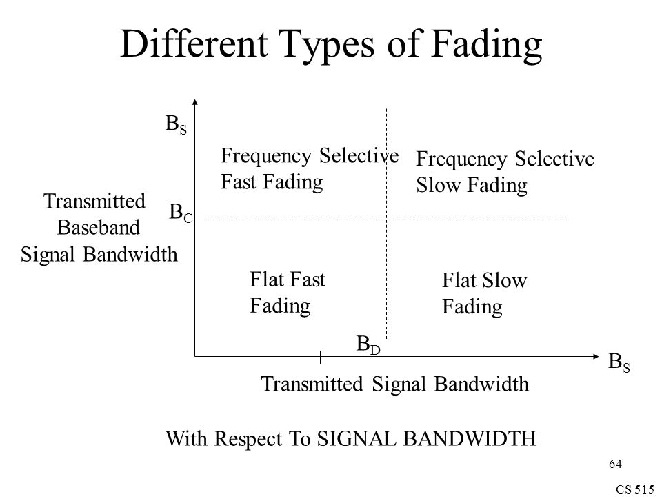 CS 515 64 Different Types of Fading Transmitted Signal Bandwidth BSBS BDBD Flat Fast Fading Frequency Selective Slow Fading Frequency Selective Fast Fading BSBS Transmitted Baseband Signal Bandwidth Flat Slow Fading BCBC With Respect To SIGNAL BANDWIDTH