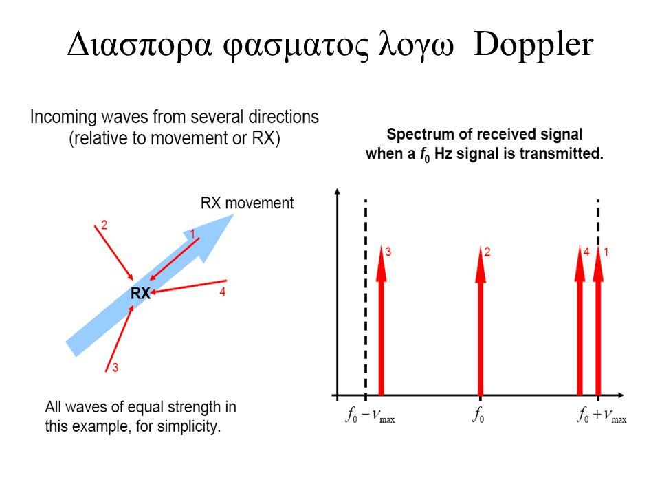 Διασπορα φασματος λογω Doppler