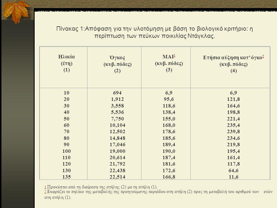ΠΟΤΕ ΚΟΒΕΤΑΙ ΕΝΑ ΔΑΣΟΣ; Μέση ετήσια κατ' όγκο αύξηση (MAI) ισούται με το πηλίκο της διαίρεσης του αθροιστικού όγκου της συστάδας στο τέλος κάθε δεκαετίας με τον αθροιστικό αριθμό των ετών που αυξανόταν η συστάδα μέχρι τη συγκεκριμένη δεκαετία