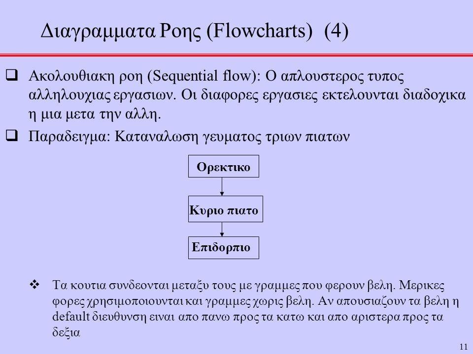 11  Ακολουθιακη ροη (Sequential flow): Ο απλουστερος τυπος αλληλουχιας εργασιων. Οι διαφορες εργασιες εκτελουνται διαδοχικα η μια μετα την αλλη.  Πα