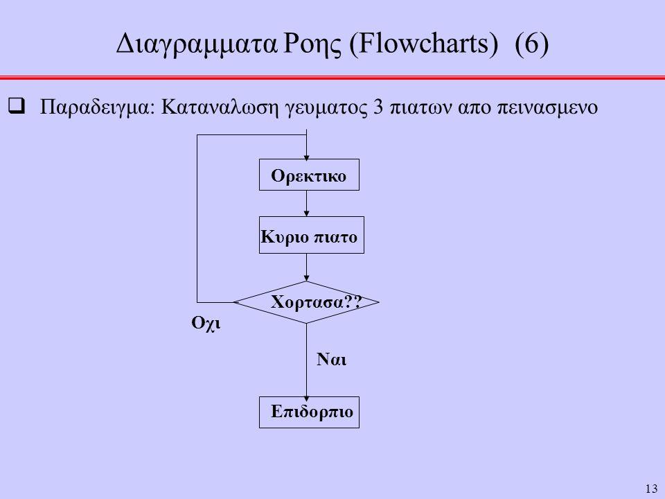 13 Διαγραμματα Ροης (Flowcharts) (6)  Παραδειγμα: Καταναλωση γευματος 3 πιατων απο πεινασμενο Ορεκτικο Κυριο πιατο Επιδορπιο Χορτασα?.