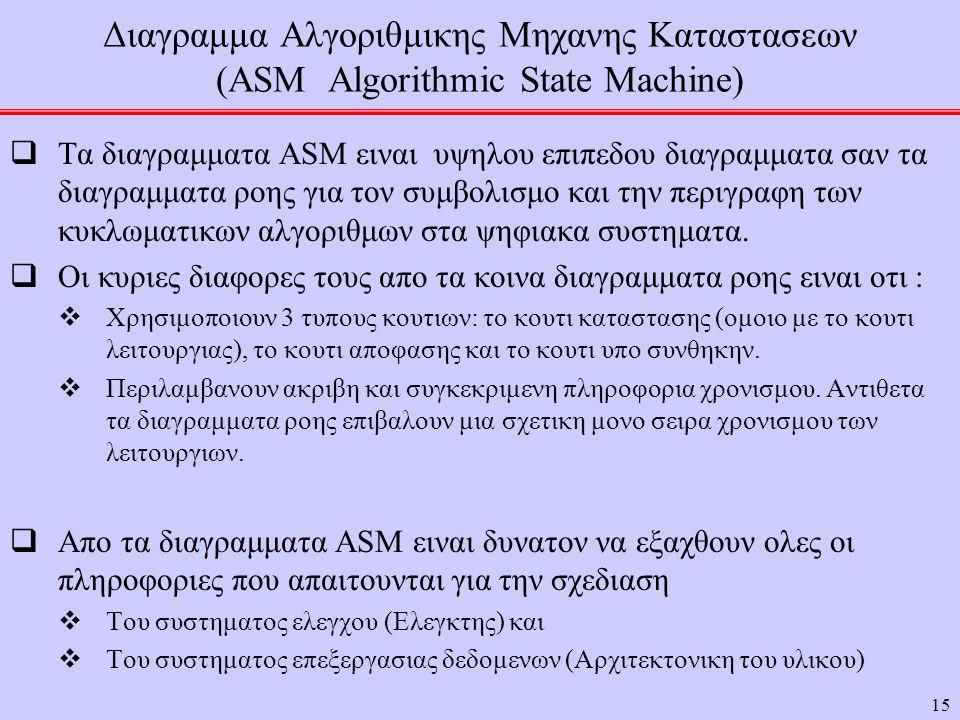 15 Διαγραμμα Αλγοριθμικης Μηχανης Καταστασεων (ASM Algorithmic State Machine)  Τα διαγραμματα ASM ειναι υψηλου επιπεδου διαγραμματα σαν τα διαγραμματα ροης για τον συμβολισμο και την περιγραφη των κυκλωματικων αλγοριθμων στα ψηφιακα συστηματα.