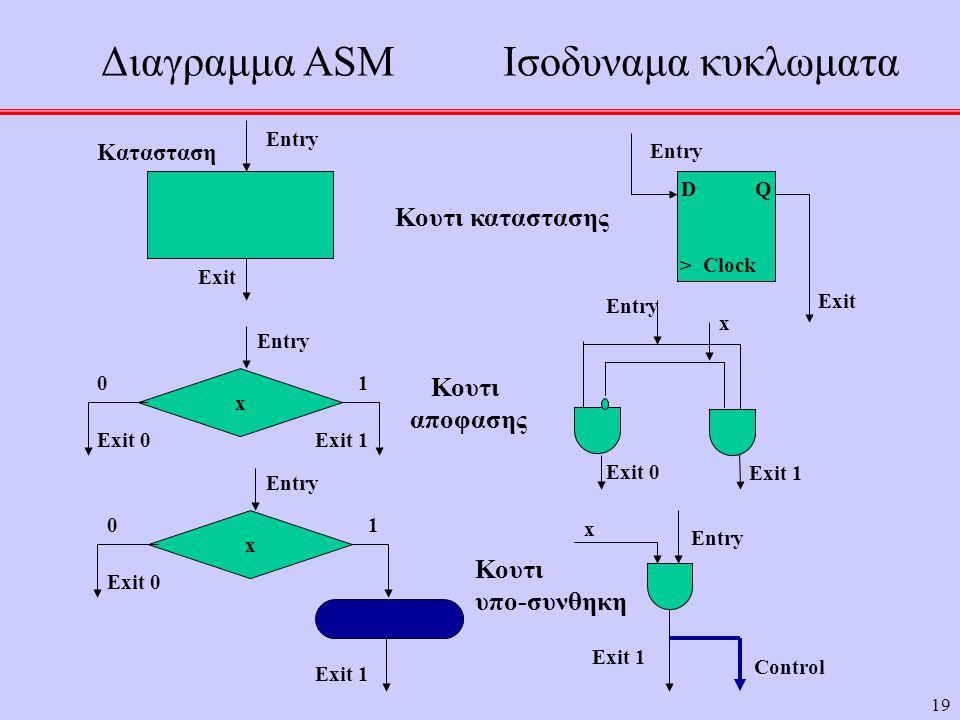19 Διαγραμμα ASM Ισοδυναμα κυκλωματα D Q > Clock Κατασταση Κουτι καταστασης x Entry Exit Entry x 01 Exit 0Exit 1 Exit 0 Κουτι αποφασης x 01 Entry Exit 0 Exit 1 Entry x Exit 1 Control Κουτι υπο-συνθηκη