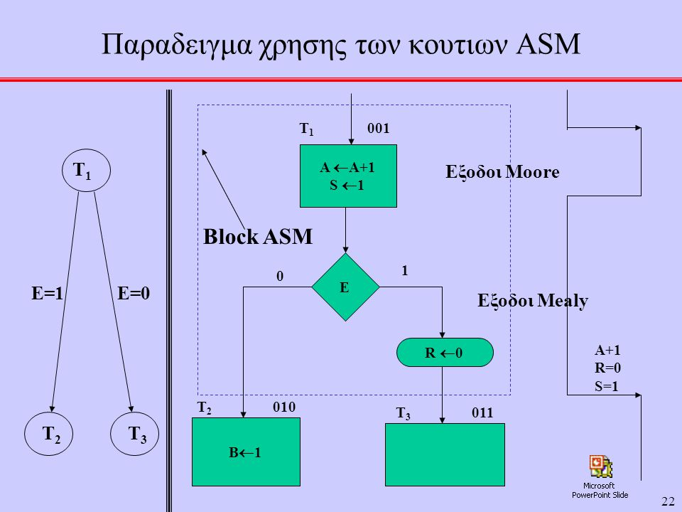 22 Παραδειγμα χρησης των κουτιων ASM A  A+1 S  1 Τ 1 001 Ε B1B1 Τ 2 010 0 1 R  0 T 3 011 A+1 R=0 S=1 Εξοδοι Moore Εξοδοι Mealy T1T1 T3T3 T2T2 E=1E=0 Block ASM