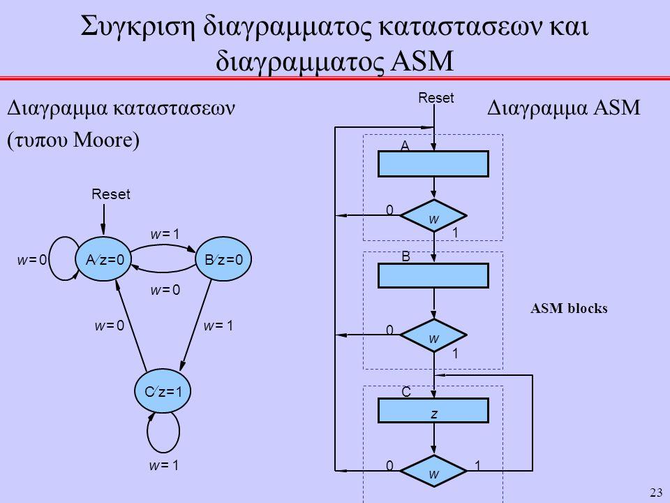 23 Συγκριση διαγραμματος καταστασεων και διαγραμματος ASM Διαγραμμα καταστασεων Διαγραμμα ASM (τυπου Moore) Cz1=  Reset Bz0=  Az0=  w0= w1= w1= w0= w0= w1= w w w 01 0 1 0 1 A B C z ASM blocks