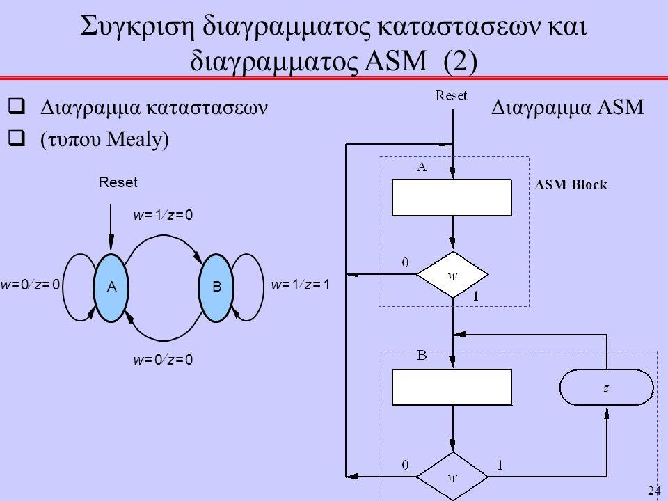 24 Συγκριση διαγραμματος καταστασεων και διαγραμματος ASM (2)  Διαγραμμα καταστασεων Διαγραμμα ASM  (τυπου Mealy) A w0=z0=  w1=z1=  B w0=z0=  Reset w1=z0=  ASM Block