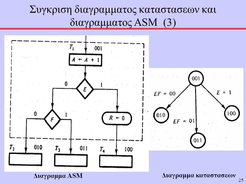 25 Συγκριση διαγραμματος καταστασεων και διαγραμματος ASM (3) Διαγραμμα ASM Διαγραμμα καταστασεων