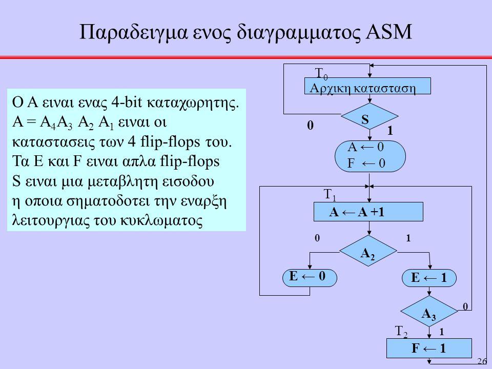 26 Παραδειγμα ενος διαγραμματος ASM Ο Α ειναι ενας 4-bit καταχωρητης. Α = Α 4 Α 3 Α 2 Α 1 ειναι οι καταστασεις των 4 flip-flops του. Τα Ε και F ειναι
