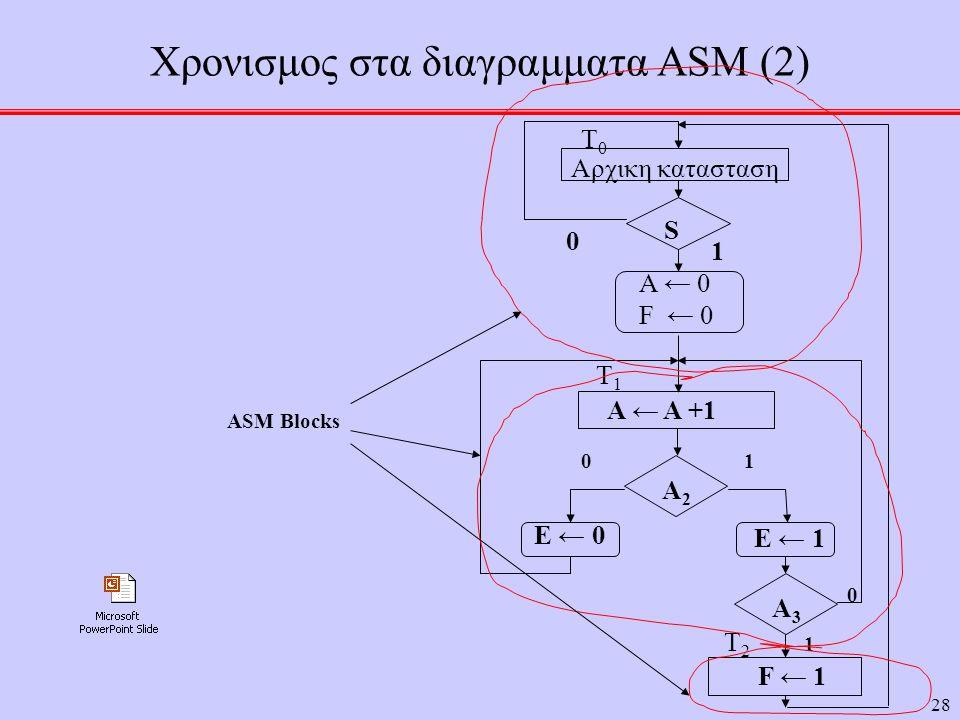 28 Χρονισμος στα διαγραμματα ASM (2) F ← 1 Τ2Τ2 Α ← Α +1 Τ1Τ1 A3A3 A2A2 Αρχικη κατασταση Τ0Τ0 S 0 A ← 0 F ← 0 1 E ← 1 E ← 0 10 1 0 ASM Blocks
