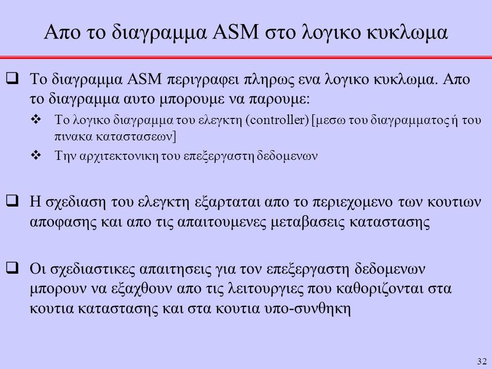 32 Απο το διαγραμμα ASM στο λογικο κυκλωμα  Το διαγραμμα ASM περιγραφει πληρως ενα λογικο κυκλωμα. Απο το διαγραμμα αυτο μπορουμε να παρουμε:  Το λο