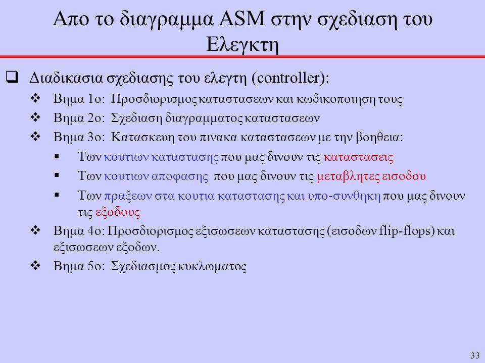 33 Απο το διαγραμμα ASM στην σχεδιαση του Ελεγκτη  Διαδικασια σχεδιασης του ελεγτη (controller):  Βημα 1ο: Προσδιορισμος καταστασεων και κωδικοποιηση τους  Βημα 2ο: Σχεδιαση διαγραμματος καταστασεων  Βημα 3ο: Κατασκευη του πινακα καταστασεων με την βοηθεια:  Των κουτιων καταστασης που μας δινουν τις καταστασεις  Των κουτιων αποφασης που μας δινουν τις μεταβλητες εισοδου  Των πραξεων στα κουτια καταστασης και υπο-συνθηκη που μας δινουν τις εξοδους  Βημα 4ο: Προσδιορισμος εξισωσεων καταστασης (εισοδων flip-flops) και εξισωσεων εξοδων.