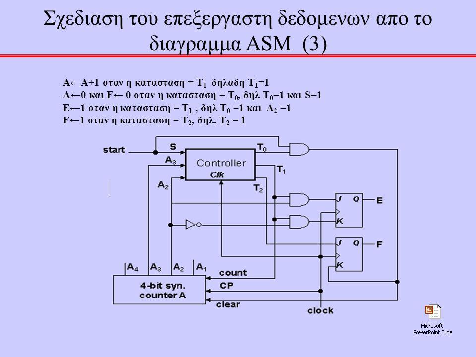 37 Σχεδιαση του επεξεργαστη δεδομενων απο το διαγραμμα ASM (3) Α←Α+1 οταν η κατασταση = Τ 1 δηλαδη Τ 1 =1 Α←0 και F← 0 οταν η κατασταση = Τ 0, δηλ Τ 0 =1 και S=1 E←1 οταν η κατασταση = Τ 1, δηλ Τ 0 =1 και A 2 =1 F←1 οταν η κατασταση = Τ 2, δηλ.