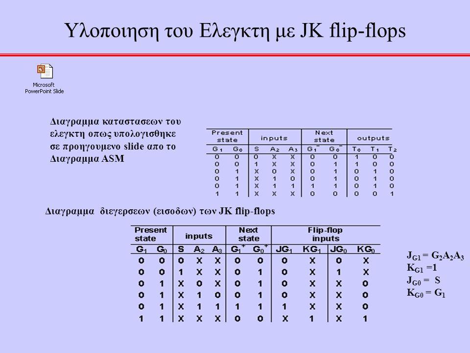41 Υλοποιηση του Ελεγκτη με JK flip-flops Διαγραμμα καταστασεων του ελεγκτη οπως υπολογισθηκε σε προηγουμενο slide απο το Διαγραμμα ASM Διαγραμμα διεγερσεων (εισοδων) των JK flip-flops J G1 = G 2 A 2 A 3 K G1 =1 J G0 = S K G0 = G 1