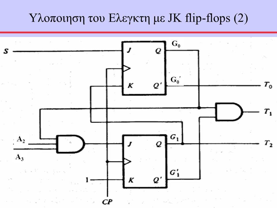 42 Υλοποιηση του Ελεγκτη με JK flip-flops (2) A2A2 A3A3 G0′G0′ G0G0