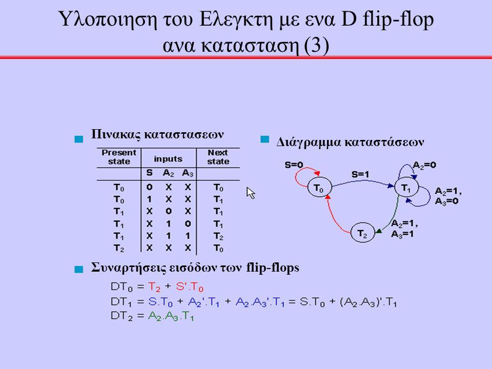 48 Υλοποιηση του Ελεγκτη με ενα D flip-flop ανα κατασταση (3) Διάγραμμα καταστάσεων Συναρτήσεις εισόδων των flip-flops Πινακας καταστασεων