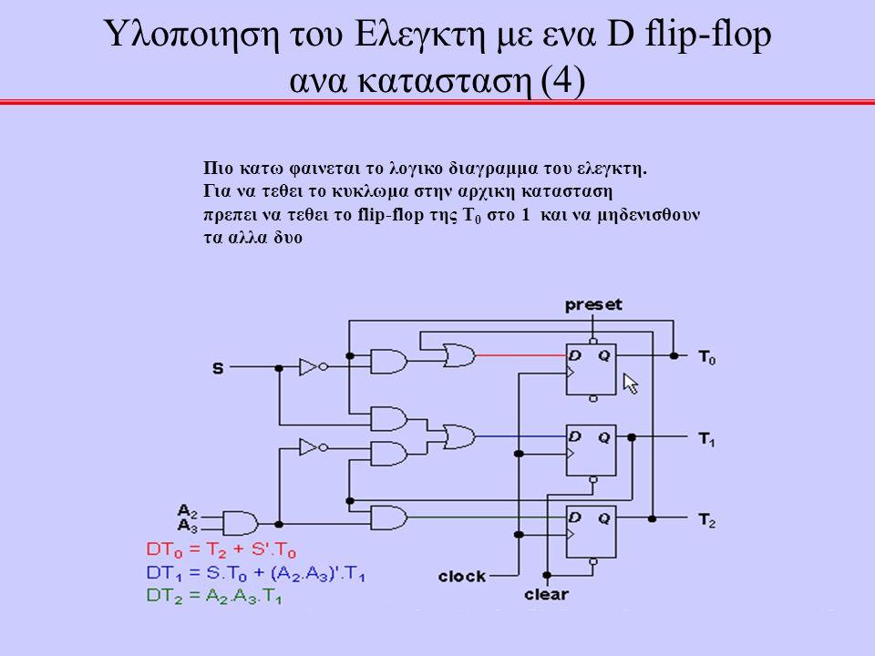 49 Υλοποιηση του Ελεγκτη με ενα D flip-flop ανα κατασταση (4) Πιο κατω φαινεται το λογικο διαγραμμα του ελεγκτη. Για να τεθει το κυκλωμα στην αρχικη κ