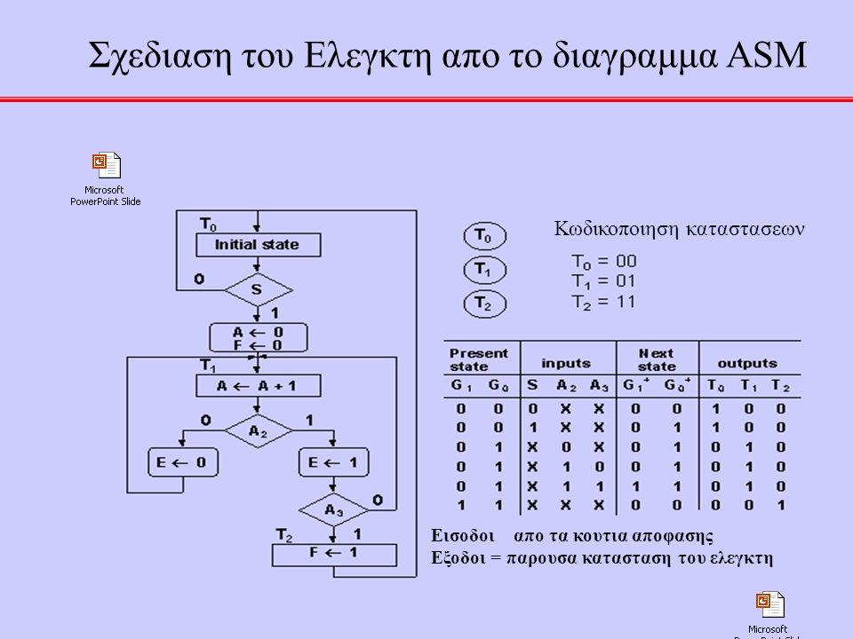 52 Σχεδιαση του Ελεγκτη απο το διαγραμμα ASM Εισοδοι απο τα κουτια αποφασης Εξοδοι = παρουσα κατασταση του ελεγκτη Κωδικοποιηση καταστασεων